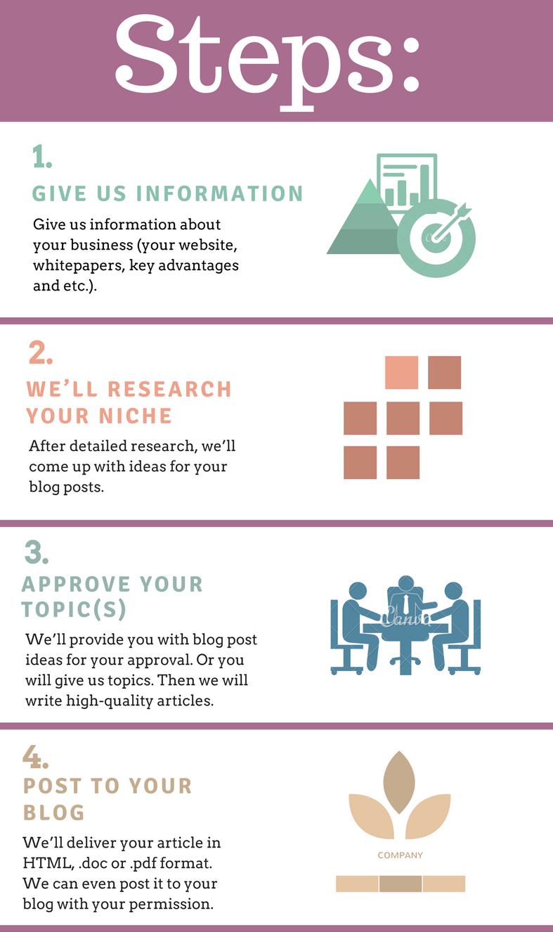 Blogging Services Steps