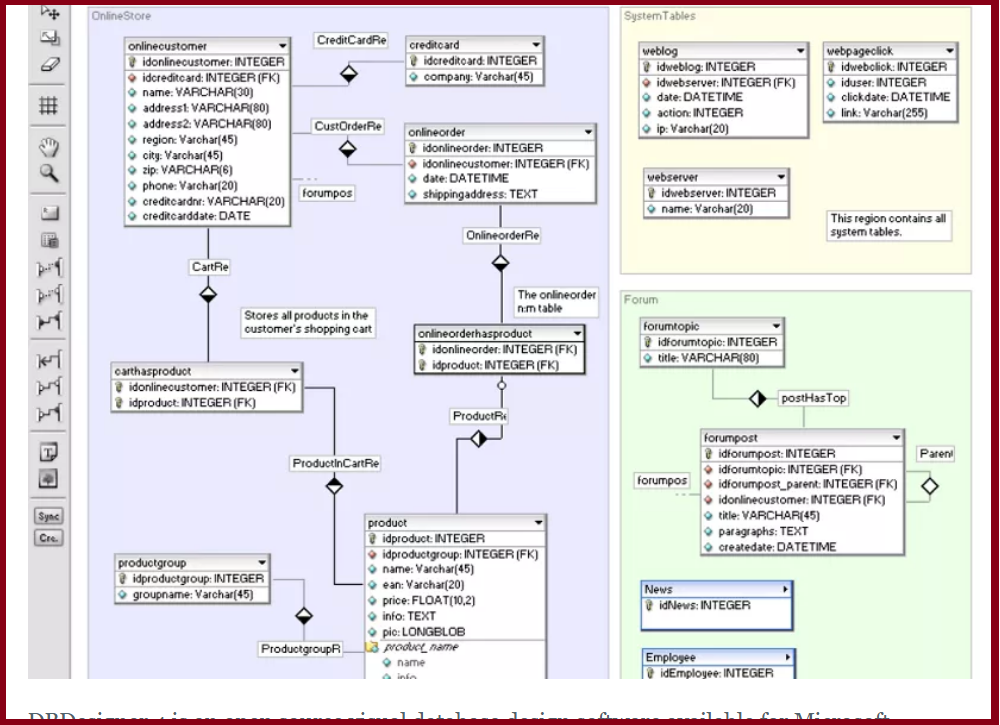 data modelling featured image